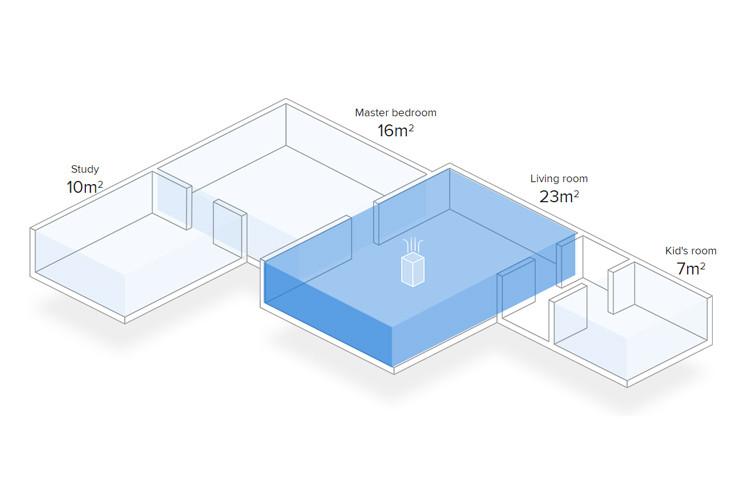 Ideal pentru toate camerele