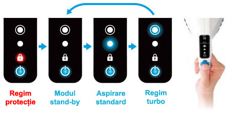 Control intuitiv al Raycop cu un singur buton